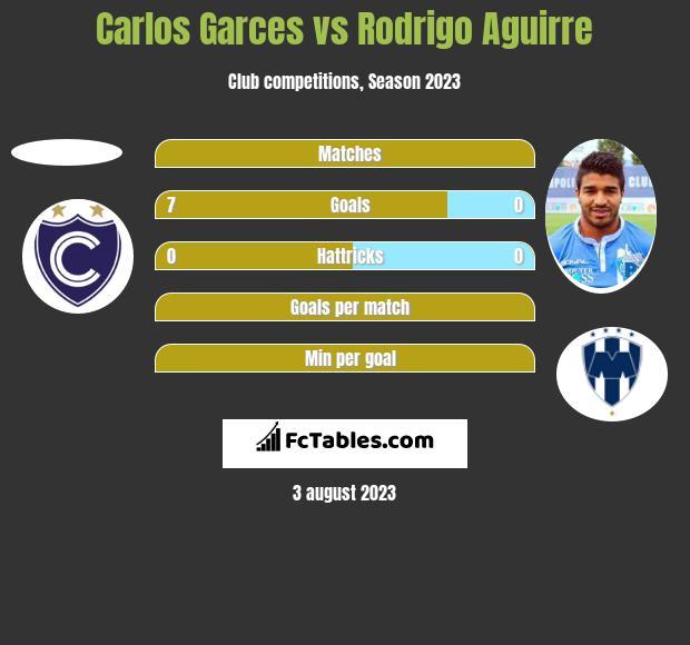 Carlos Garces vs Rodrigo Aguirre h2h player stats