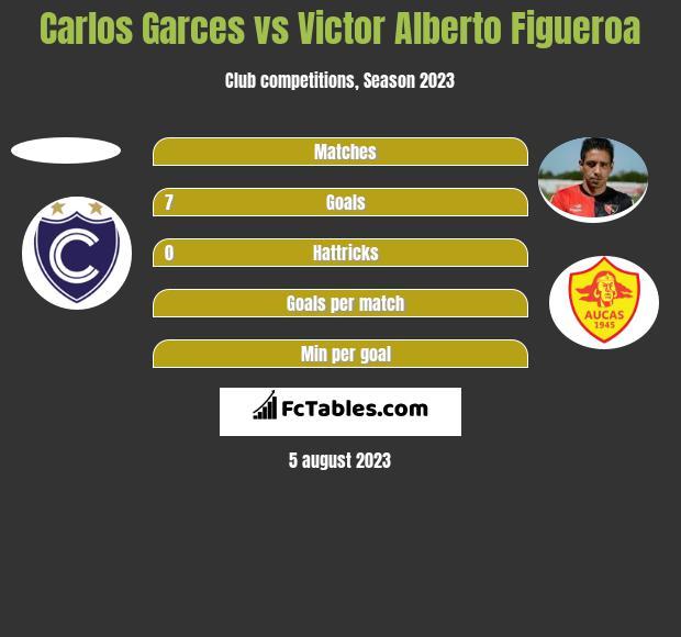 Carlos Garces vs Victor Alberto Figueroa h2h player stats