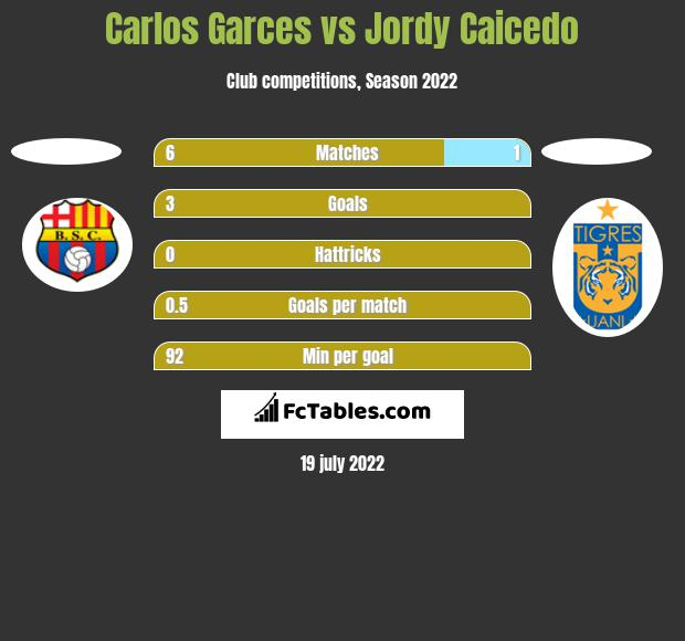 Carlos Garces vs Jordy Caicedo h2h player stats