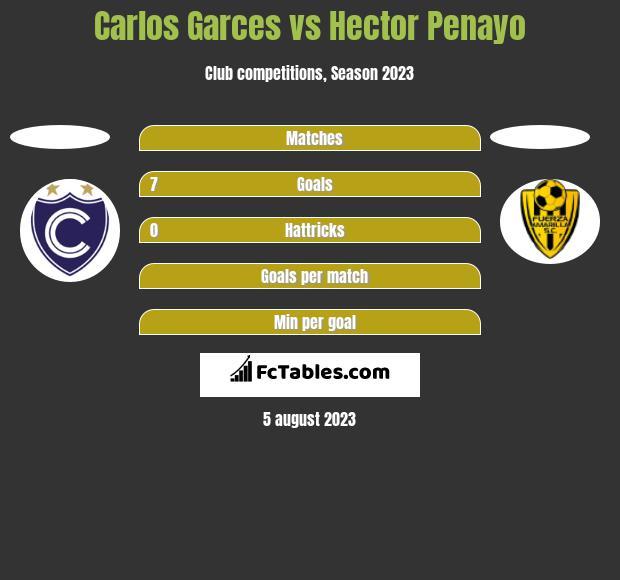 Carlos Garces vs Hector Penayo h2h player stats