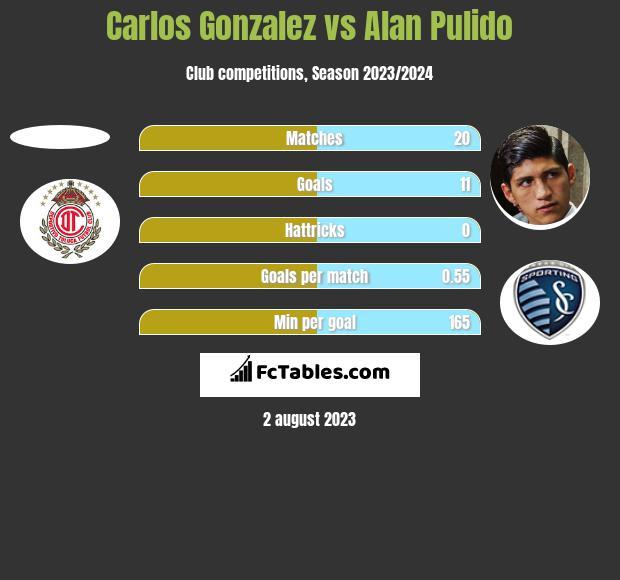Carlos Gonzalez vs Alan Pulido h2h player stats