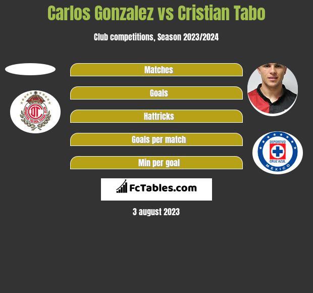 Carlos Gonzalez vs Cristian Tabo h2h player stats