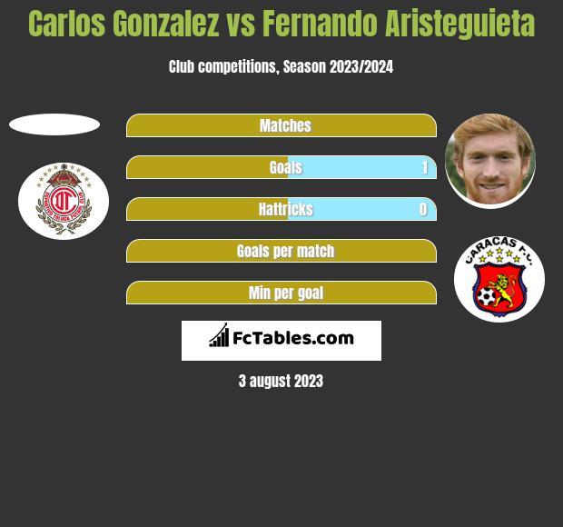 Carlos Gonzalez vs Fernando Aristeguieta h2h player stats