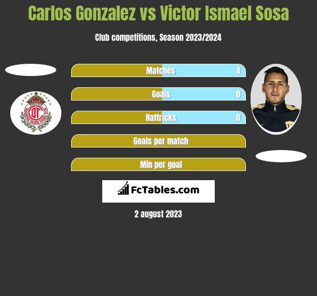 Carlos Gonzalez vs Victor Ismael Sosa h2h player stats