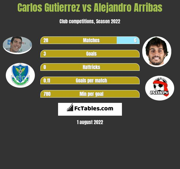 Carlos Gutierrez infographic statistics for Real Oviedo