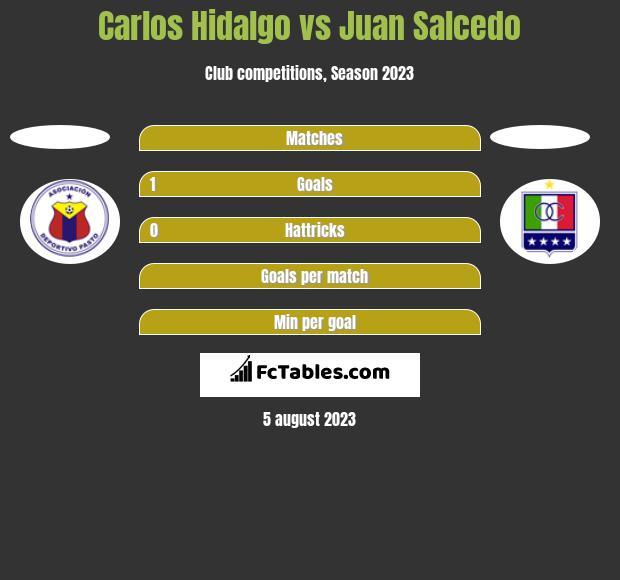 Carlos Hidalgo vs Juan Salcedo h2h player stats