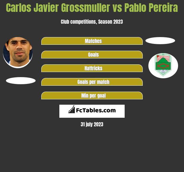 Carlos Javier Grossmuller vs Pablo Pereira h2h player stats