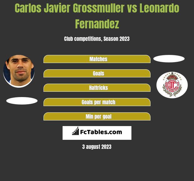 Carlos Javier Grossmuller vs Leonardo Fernandez h2h player stats