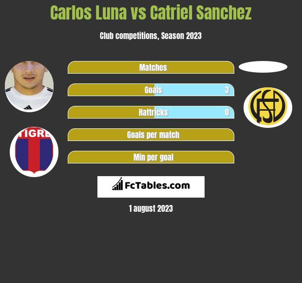 Carlos Luna vs Catriel Sanchez h2h player stats