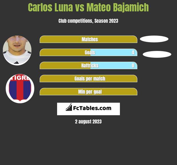 Carlos Luna vs Mateo Bajamich h2h player stats