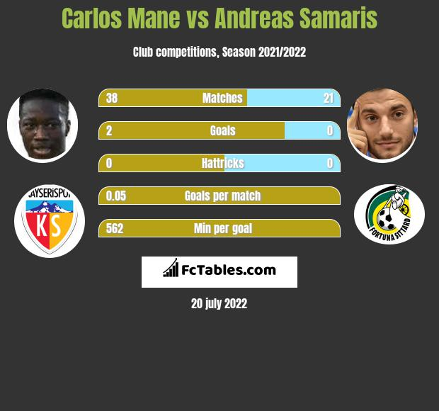 Carlos Mane vs Andreas Samaris infographic