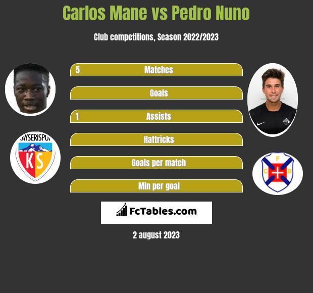 Carlos Mane vs Pedro Nuno h2h player stats