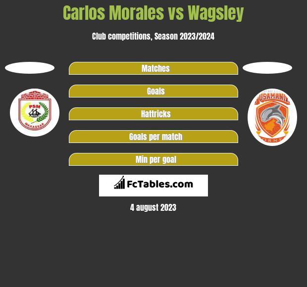 Carlos Morales vs Wagsley h2h player stats