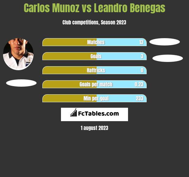Carlos Munoz vs Leandro Benegas h2h player stats