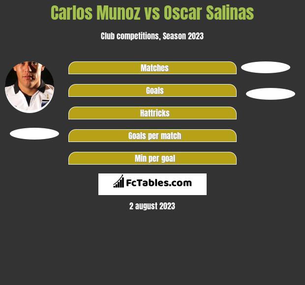 Carlos Munoz vs Oscar Salinas h2h player stats