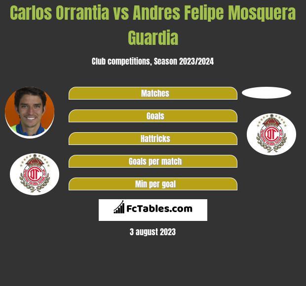 Carlos Orrantia vs Andres Felipe Mosquera Guardia infographic