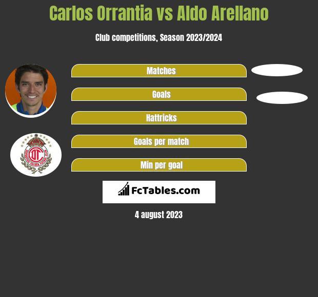 Carlos Orrantia vs Aldo Arellano infographic