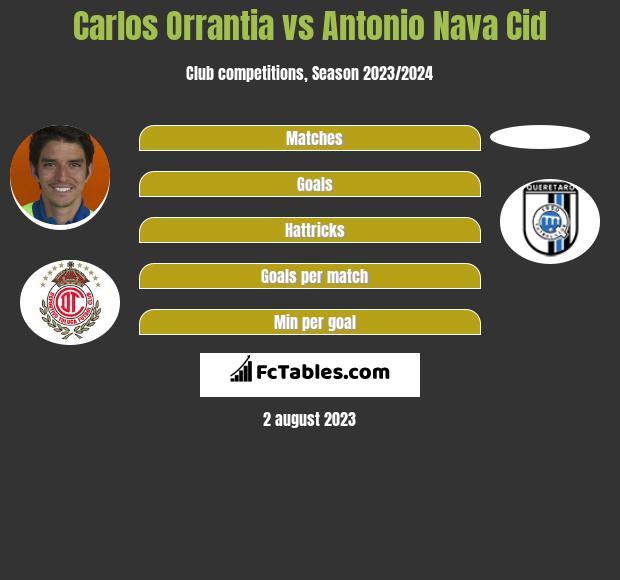 Carlos Orrantia vs Antonio Nava Cid infographic