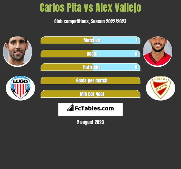 Carlos Pita vs Alex Vallejo infographic