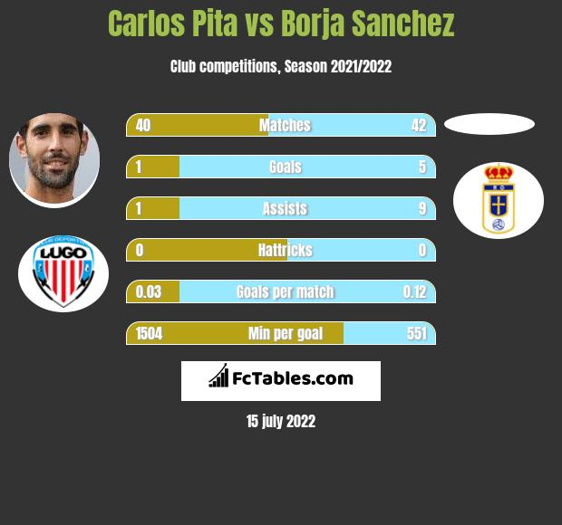 Carlos Pita vs Borja Sanchez infographic