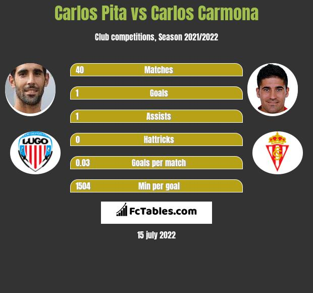 Carlos Pita vs Carlos Carmona infographic