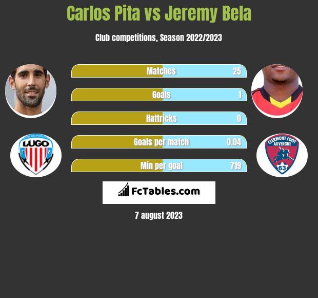 Carlos Pita vs Jeremy Bela h2h player stats