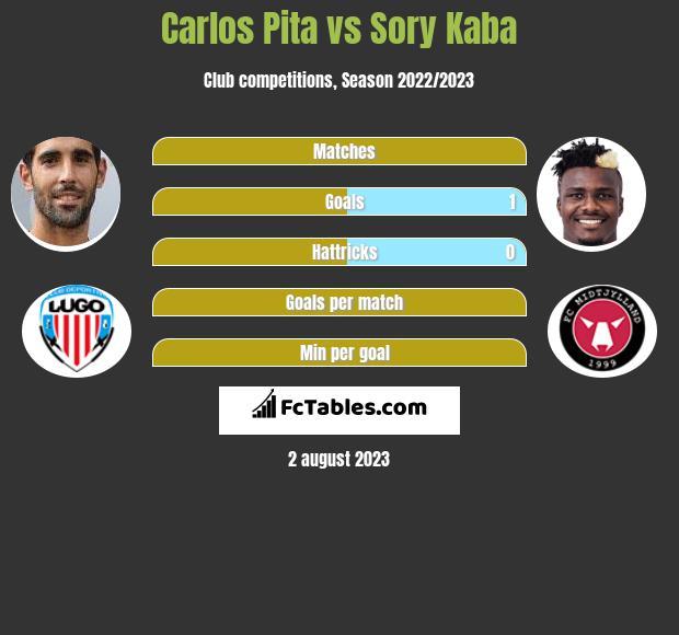Carlos Pita vs Sory Kaba h2h player stats