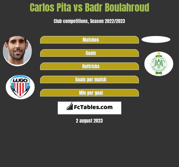 Carlos Pita vs Badr Boulahroud infographic