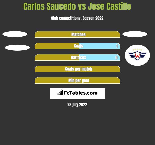 Carlos Saucedo vs Jose Castillo h2h player stats
