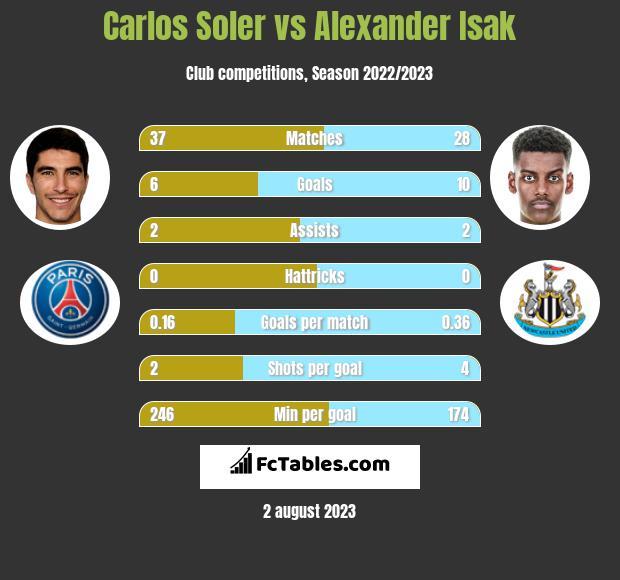 Carlos Soler vs Alexander Isak h2h player stats