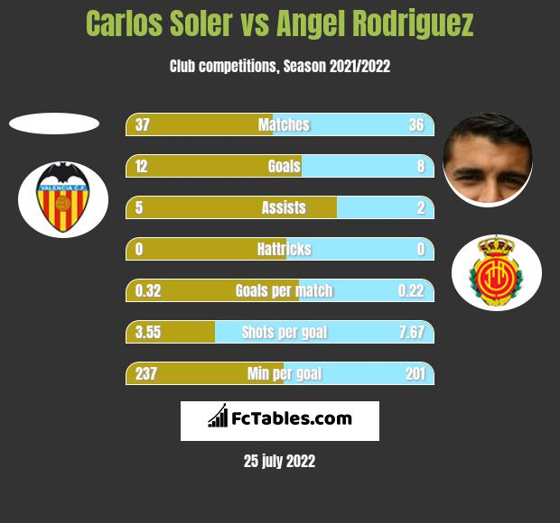Carlos Soler vs Angel Rodriguez h2h player stats