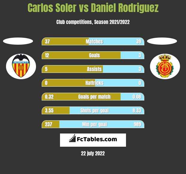 Carlos Soler vs Daniel Rodriguez h2h player stats