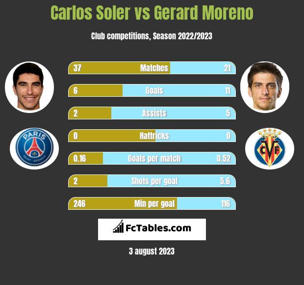 Carlos Soler vs Gerard Moreno h2h player stats