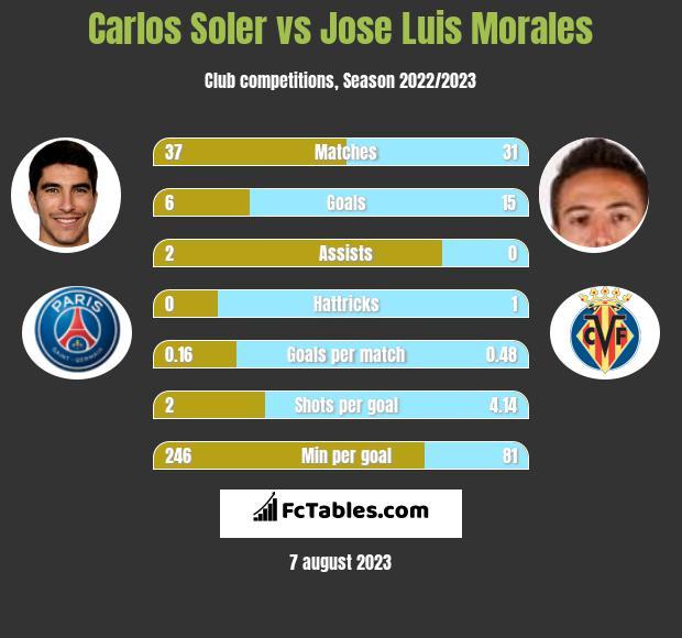 Carlos Soler vs Jose Luis Morales h2h player stats