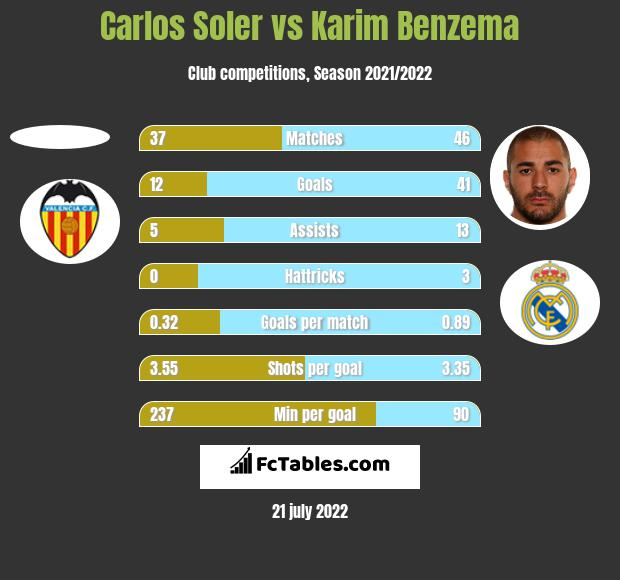 Carlos Soler vs Karim Benzema h2h player stats