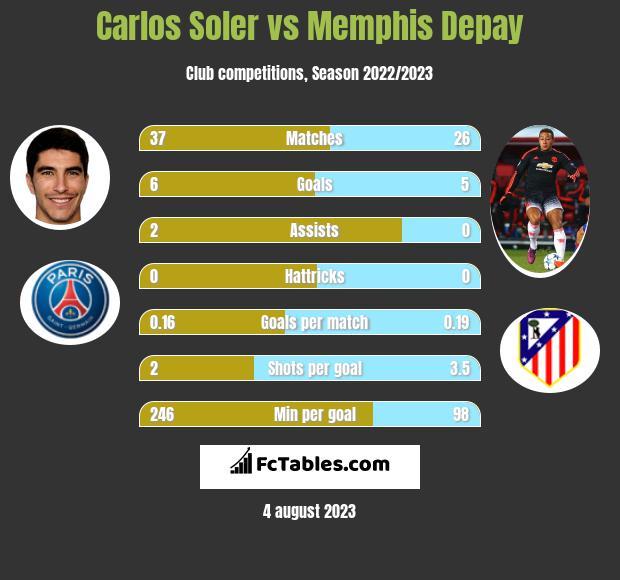 Carlos Soler vs Memphis Depay h2h player stats