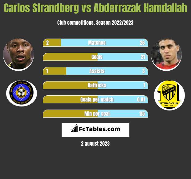 Carlos Strandberg vs Abderrazak Hamdallah h2h player stats