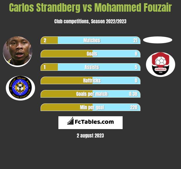 Carlos Strandberg vs Mohammed Fouzair h2h player stats