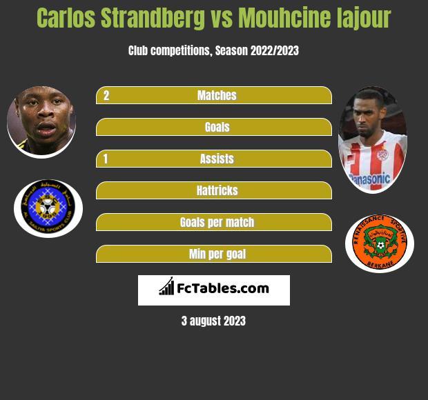 Carlos Strandberg vs Mouhcine Iajour h2h player stats