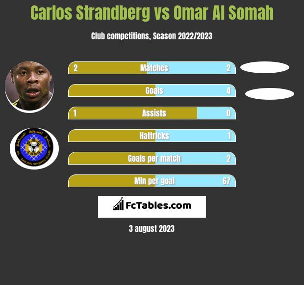 Carlos Strandberg vs Omar Al Somah h2h player stats