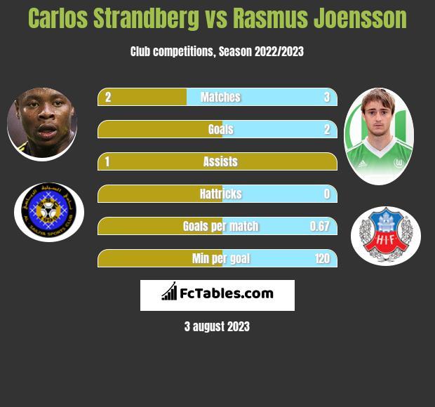 Carlos Strandberg vs Rasmus Joensson infographic