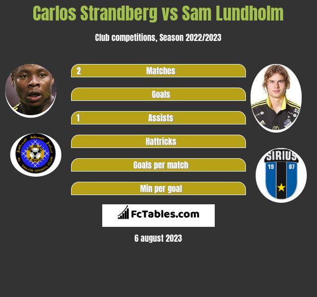 Carlos Strandberg vs Sam Lundholm infographic