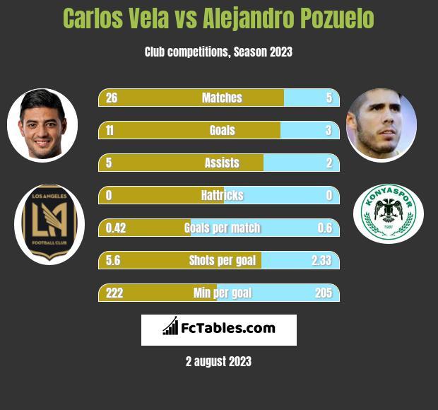 Carlos Vela vs Alejandro Pozuelo h2h player stats
