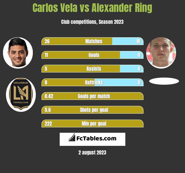 Carlos Vela vs Alexander Ring h2h player stats