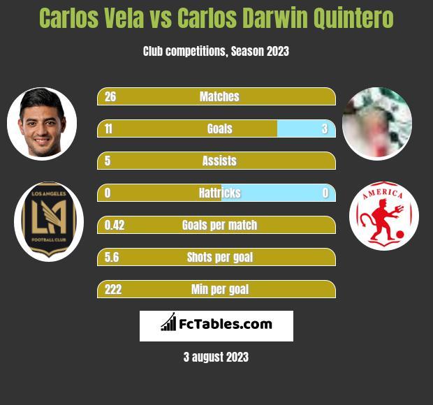 Carlos Vela vs Carlos Darwin Quintero infographic