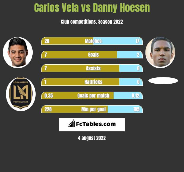 Carlos Vela infographic statistics for Los Angeles FC