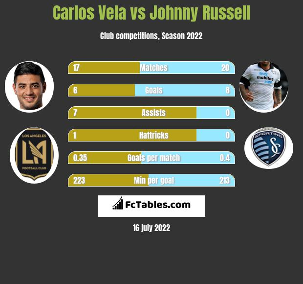 Carlos Vela vs Johnny Russell h2h player stats