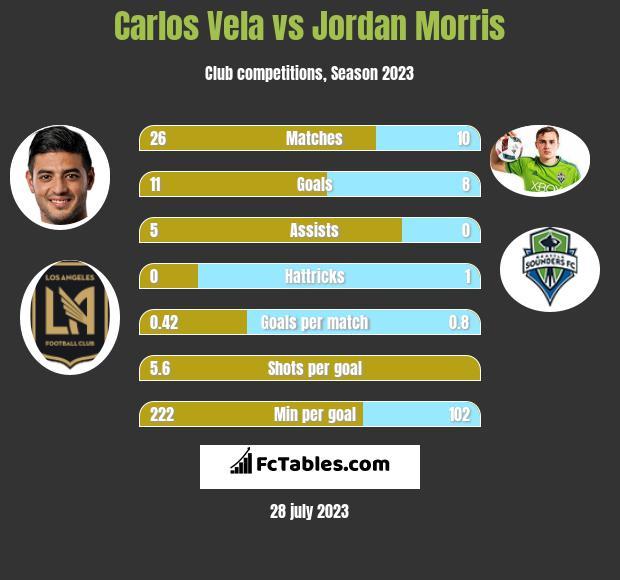 Carlos Vela vs Jordan Morris h2h player stats