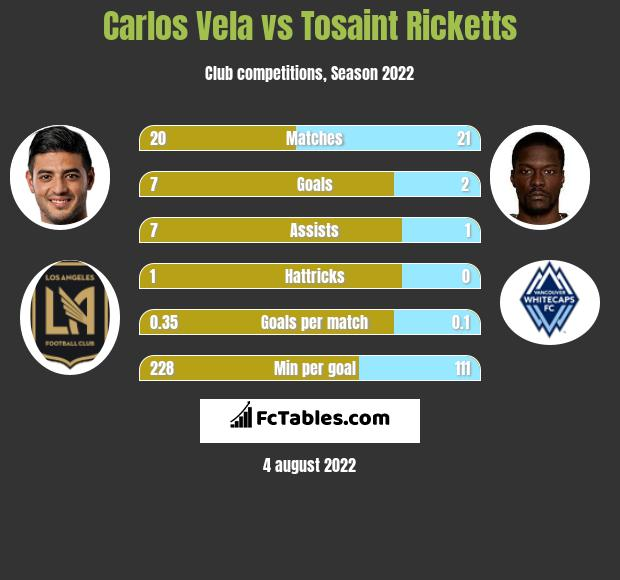 Carlos Vela vs Tosaint Ricketts h2h player stats