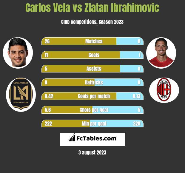 Carlos Vela vs Zlatan Ibrahimovic h2h player stats